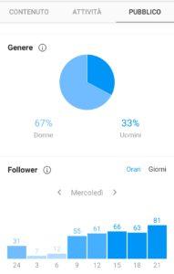 metriche di instagram quando pubblicare