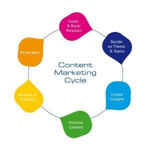 content marketing ruota